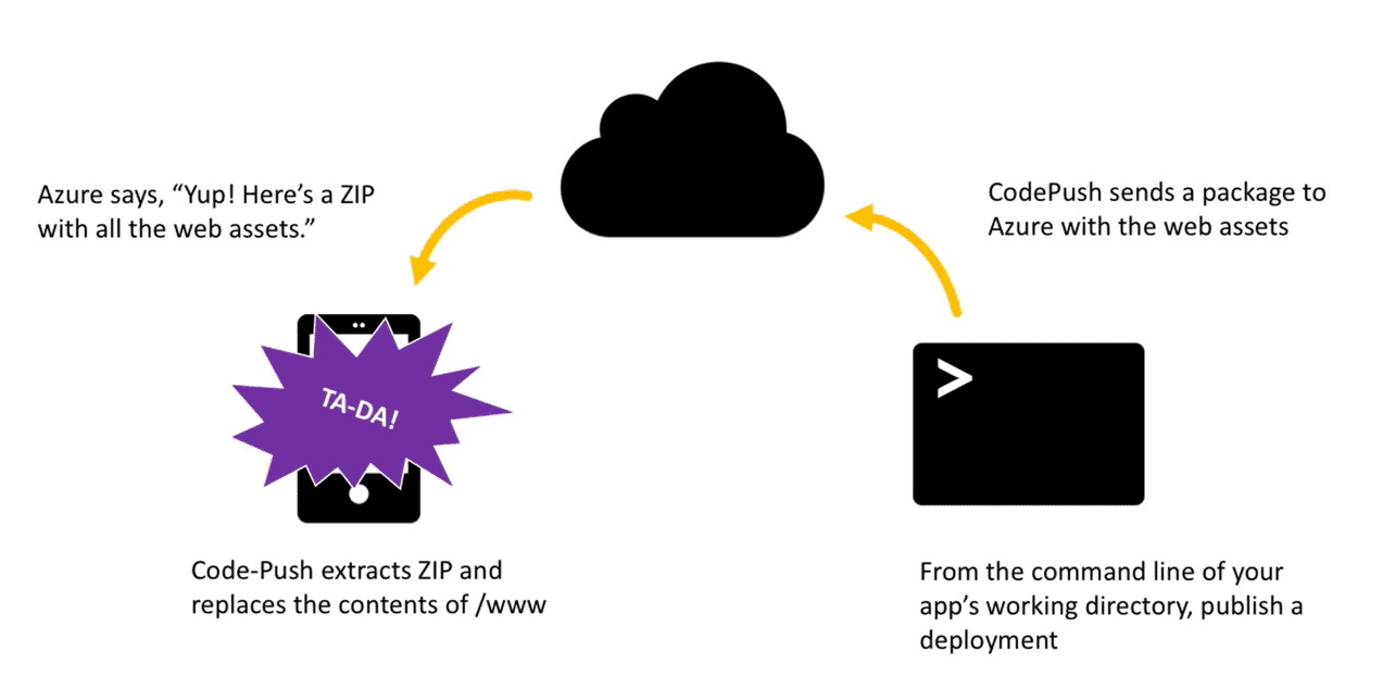 Mobiele apps direct updaten met CodePush in Visual Studio Mobile Center