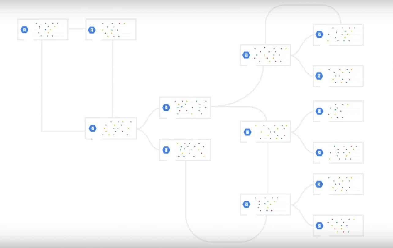 Google komt met workflow automatiseringstool Cloud Composer